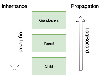 InheritancePropagation